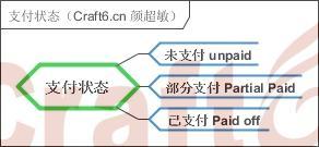 支付状态(Craft6.cn 颜超敏).jpg