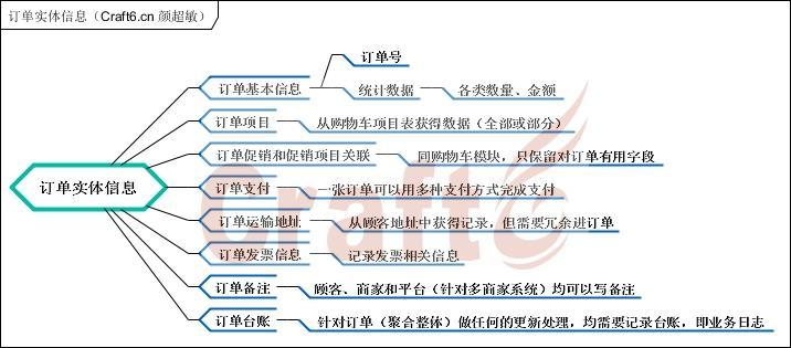 订单实体信息(Craft6.cn 颜超敏).jpg