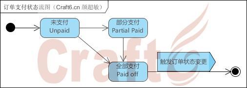 订单支付状态流图(Craft6.cn 颜超敏).jpg
