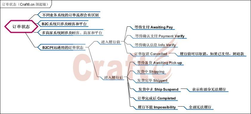 订单状态(Craft6.cn 颜超敏).jpg